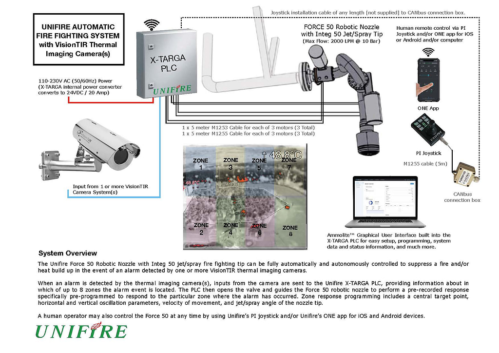 Unifire HeatRanger fully automatic fire monitor using thermal imaging cameras for waste to energy and recycling plants